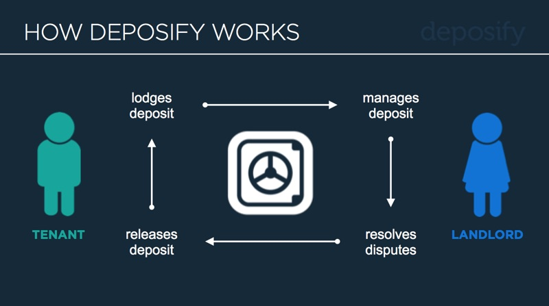 Deposify works by creating a bond of trust between the landlord and tenant in the management of their rental deposit
